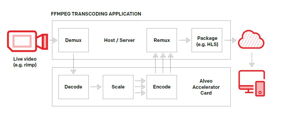 Adaptive Bitrate Transcoding on Alveo Accelerator Cards - L2Tek